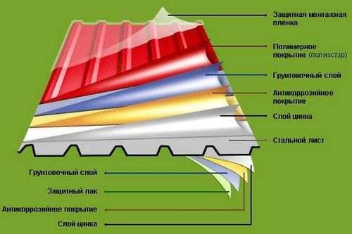 Як покрити дах сараю профнастилом