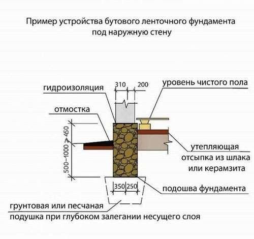 Як правильно розрахувати фундамент будинку