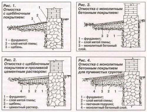 Як розрахувати обсяг бетону на вимощення