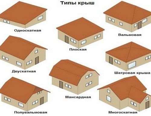 Як зробити вальмовую дах