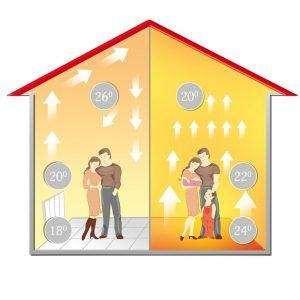 Яка оптимальна температура теплої підлоги