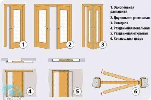 Які Міжкімнатні Двері Краще За Якістю