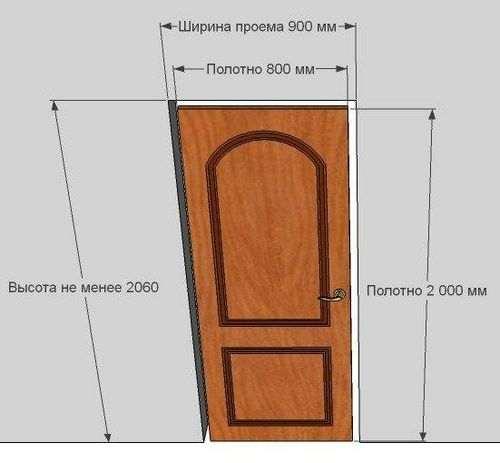 Який Отвір Потрібен Для Міжкімнатних Дверей