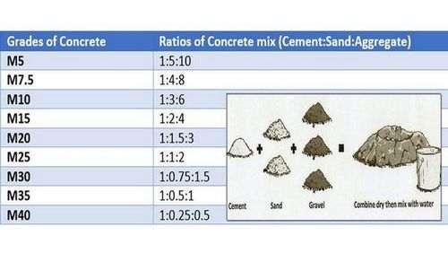 Какая пропорция цемента