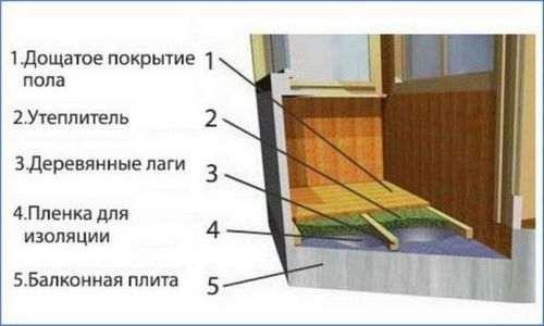 Лати Балкона Під Пластикові Панелі