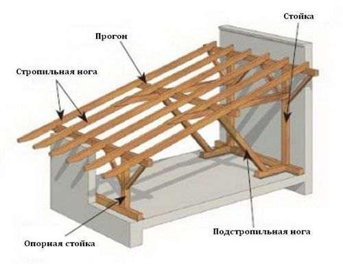 Монтаж односхилого даху з профнастилу