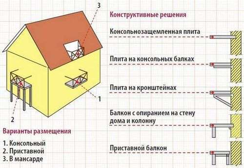 Побудувати Балкон На Першому Поверсі