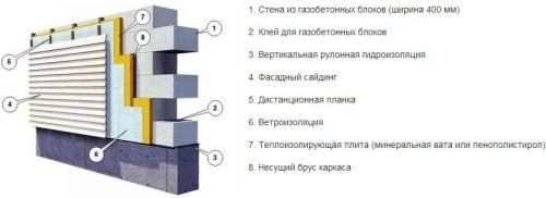 Розчин для кладки блоків
