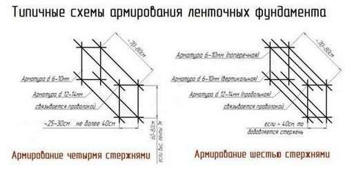Розрахунок арматури для плитного фундаменту
