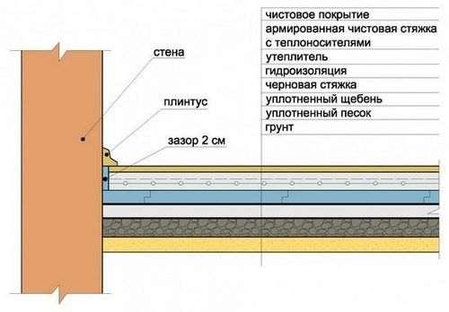 Розрахунок цементу на стяжку