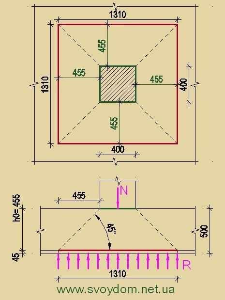 Розрахунок фундаментної плити на продавлювання