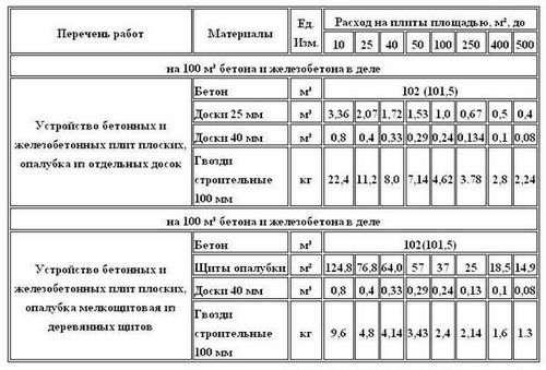 Розрахунок фундаментної плити в Скаде