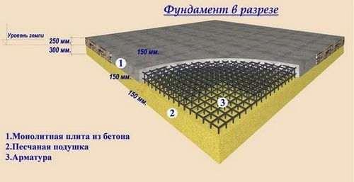 Розрахунок фундаментної плити вручну
