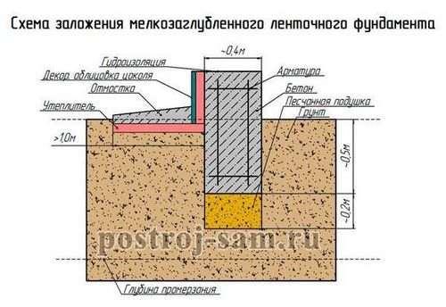 Розрахунок фундаменту під будинок з піноблоків