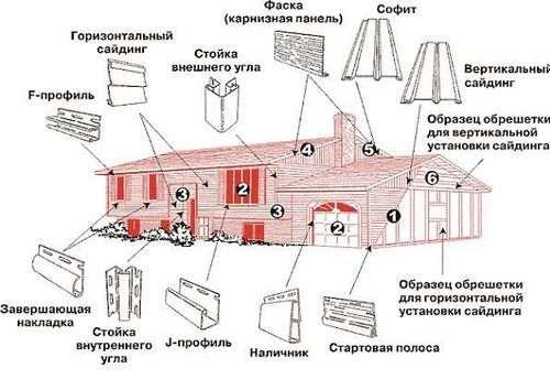 Розрахунок каркасного будинку 6х6