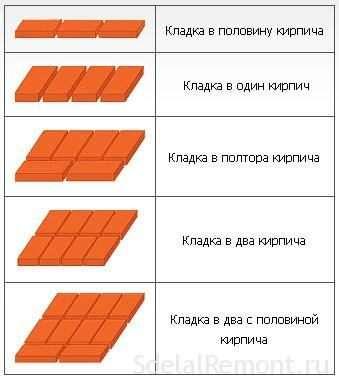 Розрахунок обсягу бетону по площі