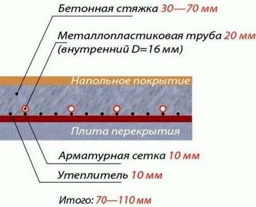Розрахунок обсягу розчину для стяжки