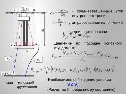 Розрахунок пальових фундаментів за граничними станами