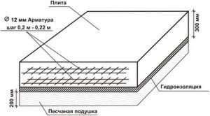 Розрахунок товщини плитного фундаменту