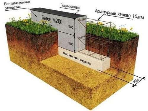 Розрахувати кількість бетону для стрічкового фундаменту