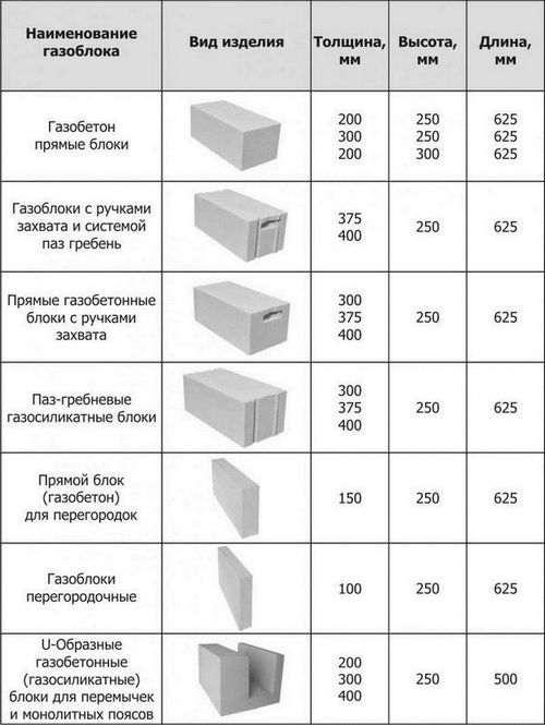 Скільки квадратів в кубі газобетону