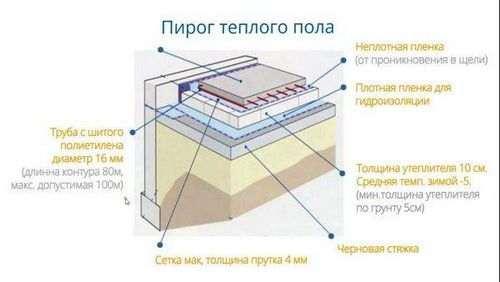 Стяжка Під Теплу Підлогу В Приватному Будинку