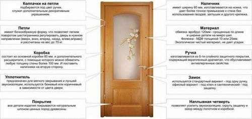 Замінити Скло В Міжкімнатних Дверей
